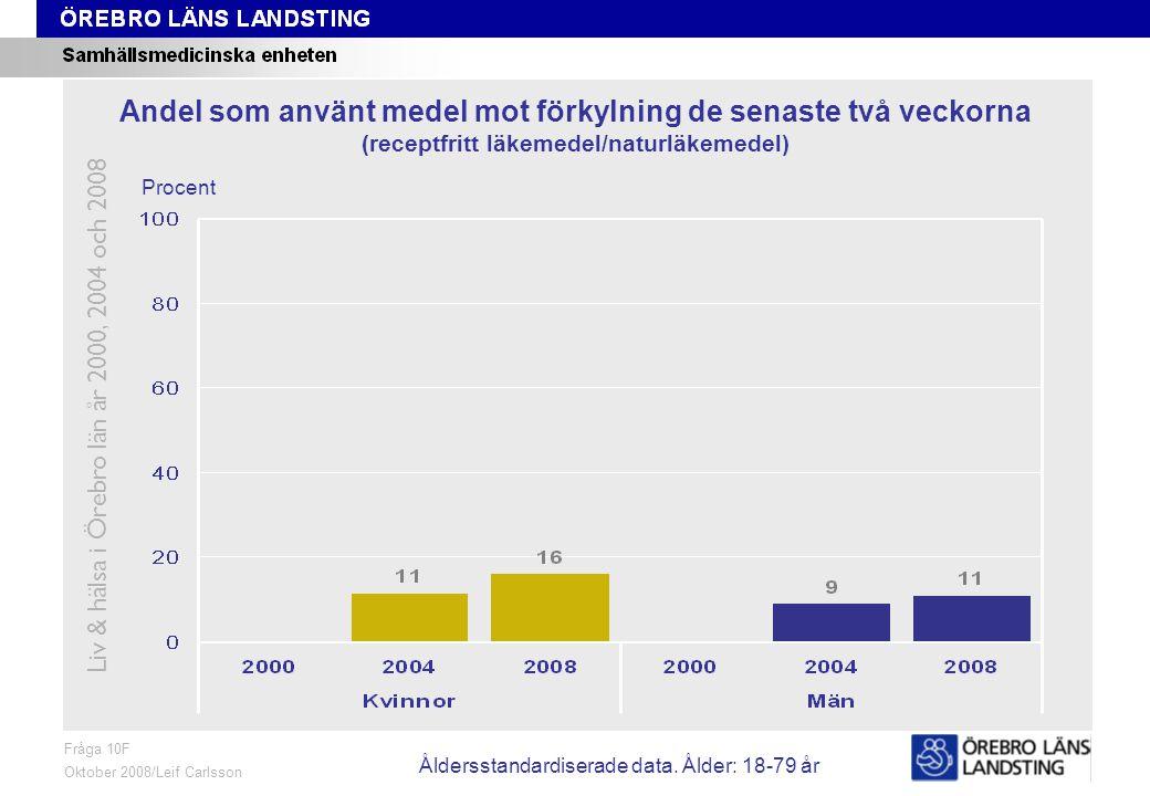 Fråga 10F, ålder och kön Fråga 10F Oktober 2008/Leif Carlsson Procent Andel som använt medel mot förkylning de senaste två veckorna (receptfritt läkemedel/naturläkemedel) Liv & hälsa i Örebro län år 2000, 2004 och 2008 Åldersstandardiserade data.