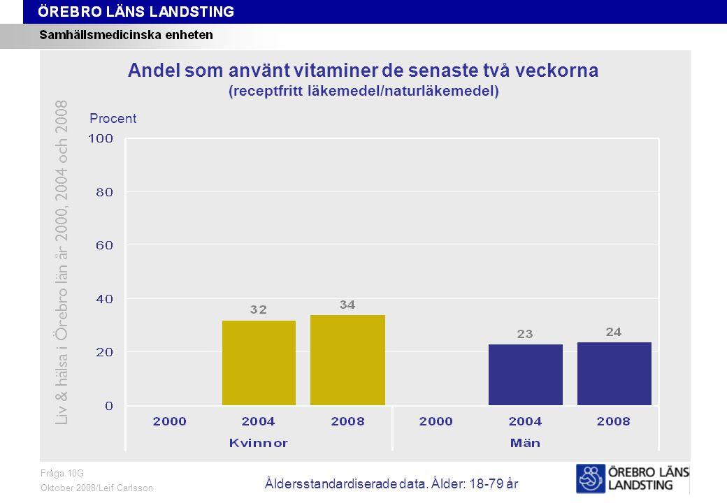 Fråga 10G, ålder och kön Fråga 10G Oktober 2008/Leif Carlsson Procent Andel som använt vitaminer de senaste två veckorna (receptfritt läkemedel/naturläkemedel) Liv & hälsa i Örebro län år 2000, 2004 och 2008 Åldersstandardiserade data.