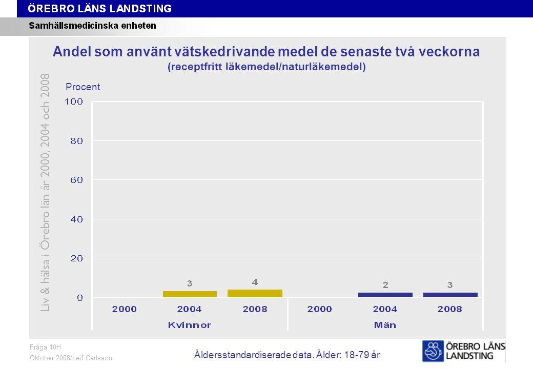 Fråga 11H, ålder och kön Fråga 11H Oktober 2008/Leif Carlsson Procent Andel som använt medicin mot migrän de senaste två veckorna (receptbelagt läkemedel) Liv & hälsa i Örebro län år 2000, 2004 och 2008 Åldersstandardiserade data.