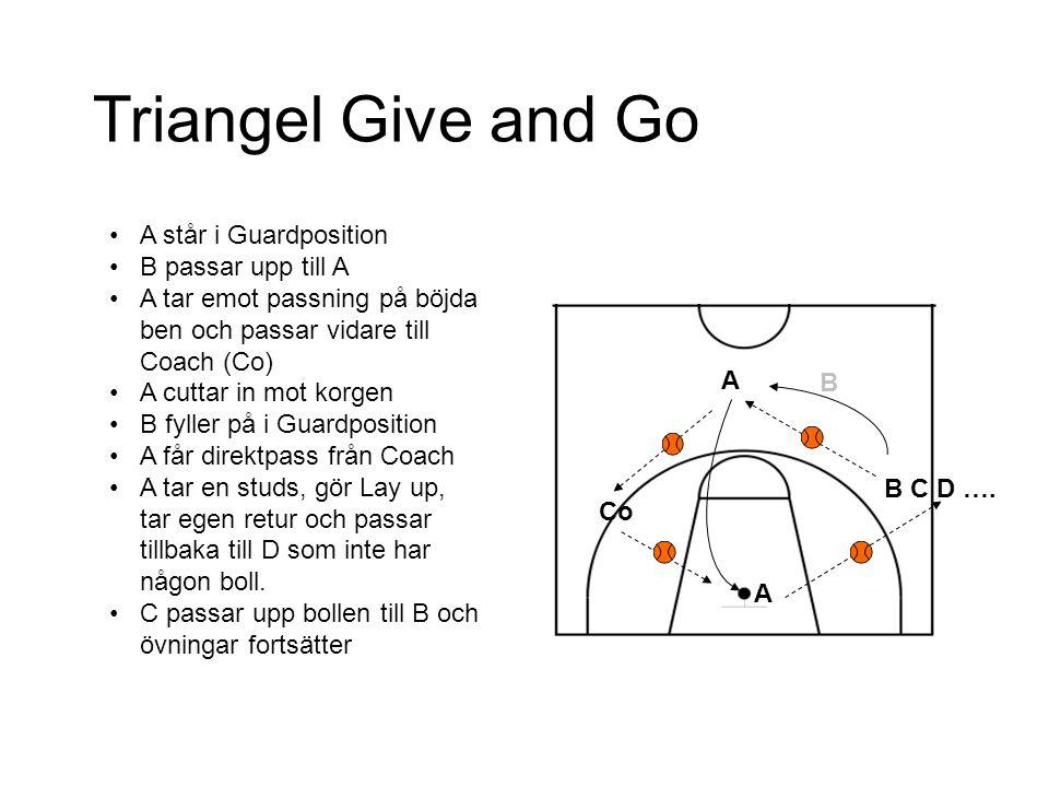 A Co A B C D …. B Triangel Give and Go A står i Guardposition B passar upp till A A tar emot passning på böjda ben och passar vidare till Coach (Co) A