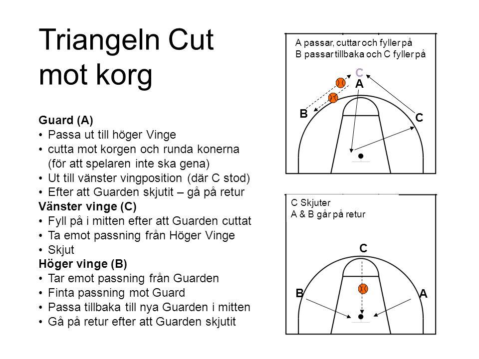 A B C C C B A A passar, cuttar och fyller på B passar tillbaka och C fyller på C Skjuter A & B går på retur Triangeln Cut mot korg Guard (A) Passa ut till höger Vinge cutta mot korgen och runda konerna (för att spelaren inte ska gena) Ut till vänster vingposition (där C stod) Efter att Guarden skjutit – gå på retur Vänster vinge (C) Fyll på i mitten efter att Guarden cuttat Ta emot passning från Höger Vinge Skjut Höger vinge (B) Tar emot passning från Guarden Finta passning mot Guard Passa tillbaka till nya Guarden i mitten Gå på retur efter att Guarden skjutit