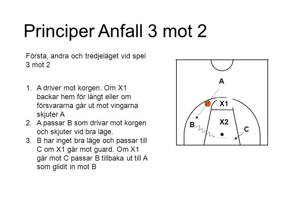 C B A X1 X2 Principer Anfall 3 mot 2 1.A driver mot korgen. Om X1 backar hem för långt eller om försvararna går ut mot vingarna skjuter A 2.A passar B