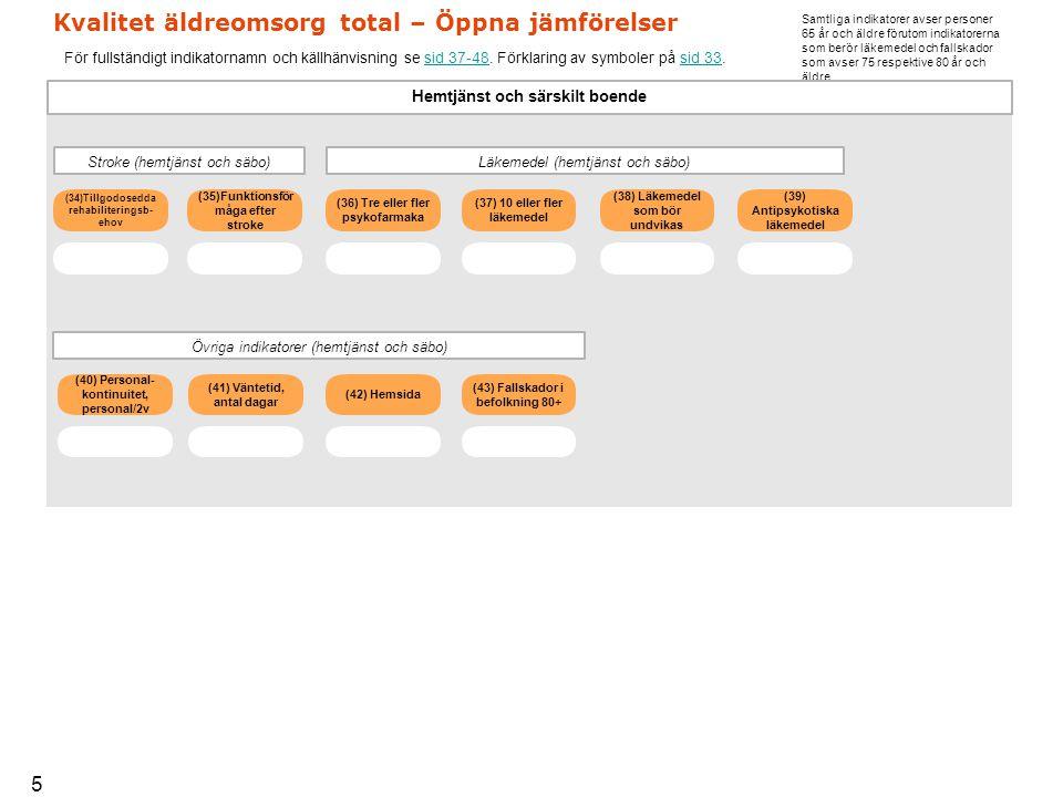 Kvalitet äldreomsorg total – Öppna jämförelser För fullständigt indikatornamn och källhänvisning se sid 37-48.