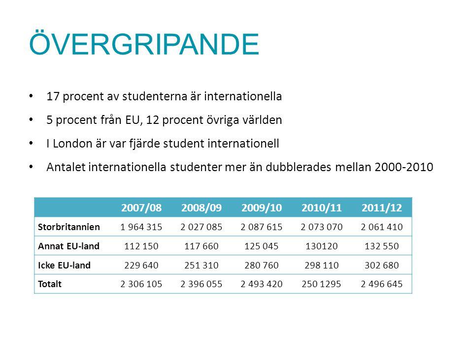 ÖVERGRIPANDE 17 procent av studenterna är internationella 5 procent från EU, 12 procent övriga världen I London är var fjärde student internationell A