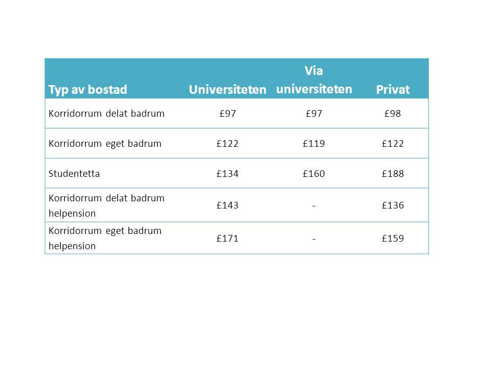 Typ av bostadUniversiteten Via universitetenPrivat Korridorrum delat badrum£97 £98 Korridorrum eget badrum£122£119£122 Studentetta£134£160£188 Korrido