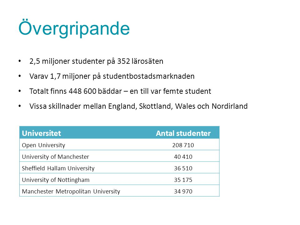 Övergripande 2,5 miljoner studenter på 352 lärosäten Varav 1,7 miljoner på studentbostadsmarknaden Totalt finns 448 600 bäddar – en till var femte stu