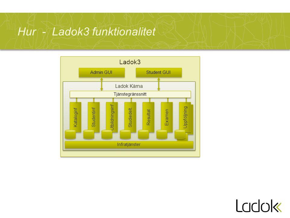Ladok3 Ladok Kärna Uppföljning Hur - Ladok3 funktionalitet Utbildningsinf Studiedelt.
