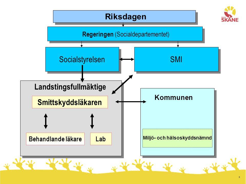 8 Riksdagen Regeringen (Socialdepartementet) Socialstyrelsen SMI Smittskyddsläkaren Landstingsfullmäktige Miljö- och hälsoskyddsnämnd Kommunen Behandl