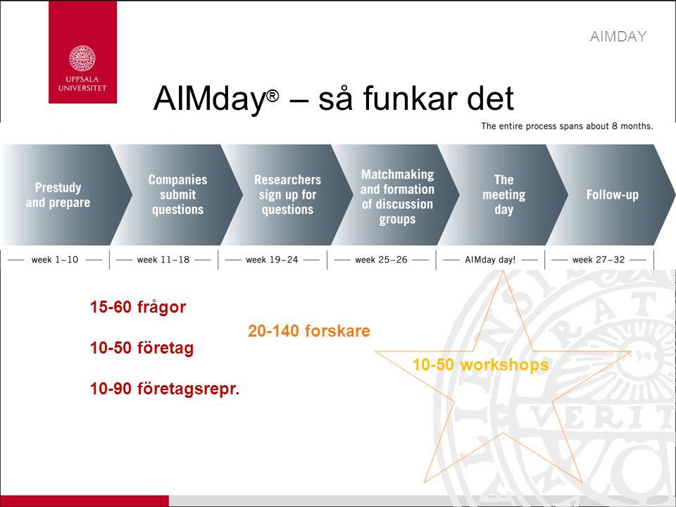 AIMday ® – så funkar det AIMDAY 10-50 workshops 15-60 frågor 10-50 företag 10-90 företagsrepr. 20-140 forskare