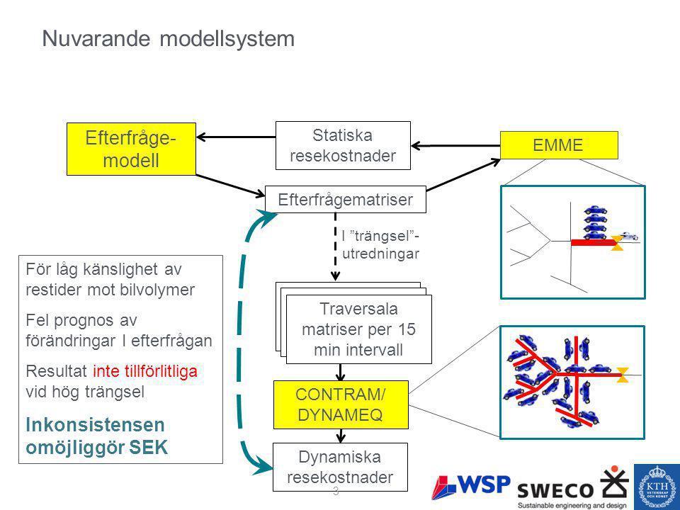 Nuvarande modellsystem Efterfråge- modell Statiska resekostnader I trängsel - utredningar För låg känslighet av restider mot bilvolymer Fel prognos av förändringar I efterfrågan Resultat inte tillförlitliga vid hög trängsel Inkonsistensen omöjliggör SEK EMME Efterfrågematriser Traversal matrix factorized to 15 min intervals CONTRAM/ DYNAMEQ Dynamiska resekostnader Traversal matrix factorized to 15 min intervals Traversala matriser per 15 min intervall 3