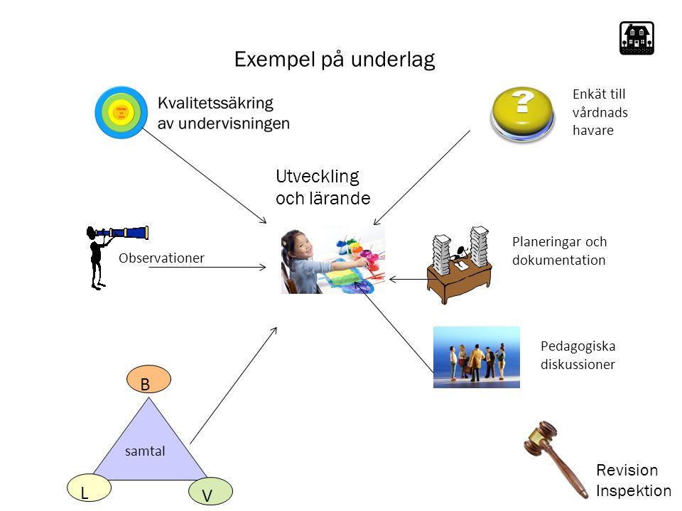 Exempel på underlag Observationer Planeringar och dokumentation samtal L B V Utveckling och lärande Pedagogiska diskussioner Enkät till vårdnads havare Revision Inspektion