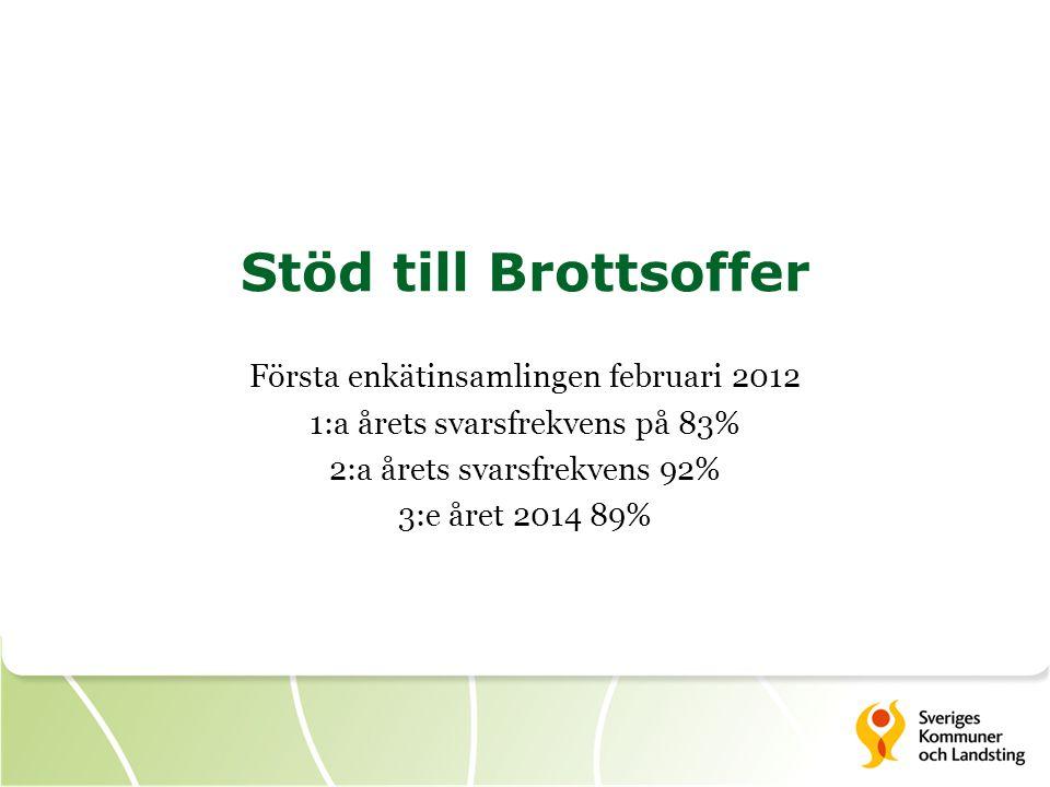 Stöd till Brottsoffer Första enkätinsamlingen februari 2012 1:a årets svarsfrekvens på 83% 2:a årets svarsfrekvens 92% 3:e året 2014 89%