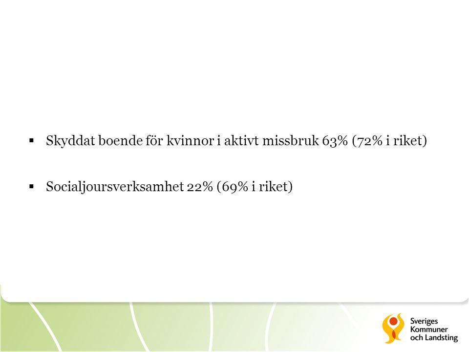  Skyddat boende för kvinnor i aktivt missbruk 63% (72% i riket)  Socialjoursverksamhet 22% (69% i riket)