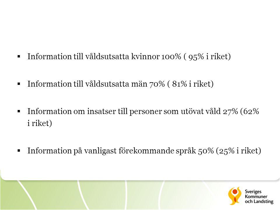  Information till våldsutsatta kvinnor 100% ( 95% i riket)  Information till våldsutsatta män 70% ( 81% i riket)  Information om insatser till personer som utövat våld 27% (62% i riket)  Information på vanligast förekommande språk 50% (25% i riket)