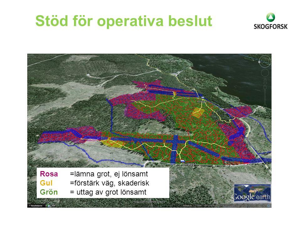 Stöd för operativa beslut Rosa=lämna grot, ej lönsamt Gul=förstärk väg, skaderisk Grön= uttag av grot lönsamt