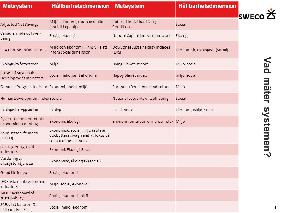 5 1.Adjusted Net Savings 2.EEA Core Set of Indicators 3.System of environmental Accounting 4.Värdering av ekosystemtjänster 5.DJSI Ekonomi-Miljö-Social 1.Human Development Index 2.Index of Individual Living Condition 3.National Accounts of Wellbeing Social 1.