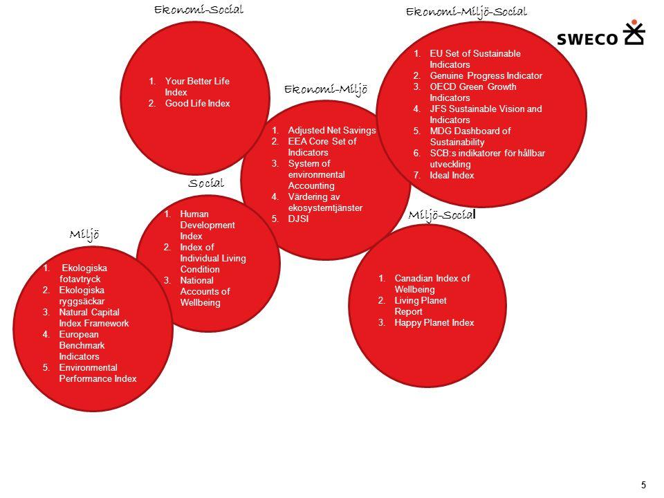 Mätsystem med bäring mot regional nivå 16 Ekologiska fotavtryck Resurser i form av naturkapital som befolkningen inom ett givet område förbrukar.