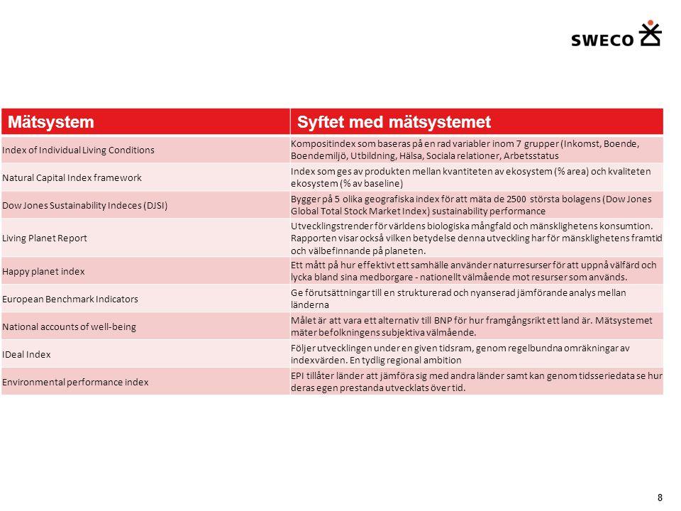 9 På vilken nivå mäter systemen hållbar utveckling.
