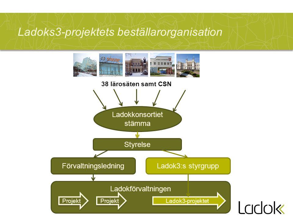 Ladoks3-projektets beställarorganisation Ladokförvaltningen Ladokkonsortiet stämma 38 lärosäten samt CSN Styrelse FörvaltningsledningLadok3:s styrgrup