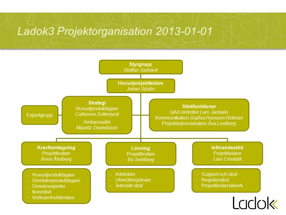 Ladok3 Projektorganisation 2013-01-01 Huvudprojektledare Johan Sjödin Strategi Huvudproduktägare Catherine Zetterqvist Ambassadör Mauritz Danielsson L
