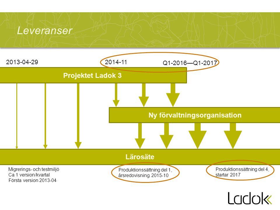 Leveranser Projektet Ladok 3 Ny förvaltningsorganisation Lärosäte Migrerings- och testmiljö Ca 1 version/kvartal Första version 2013-04 2013-04-292014