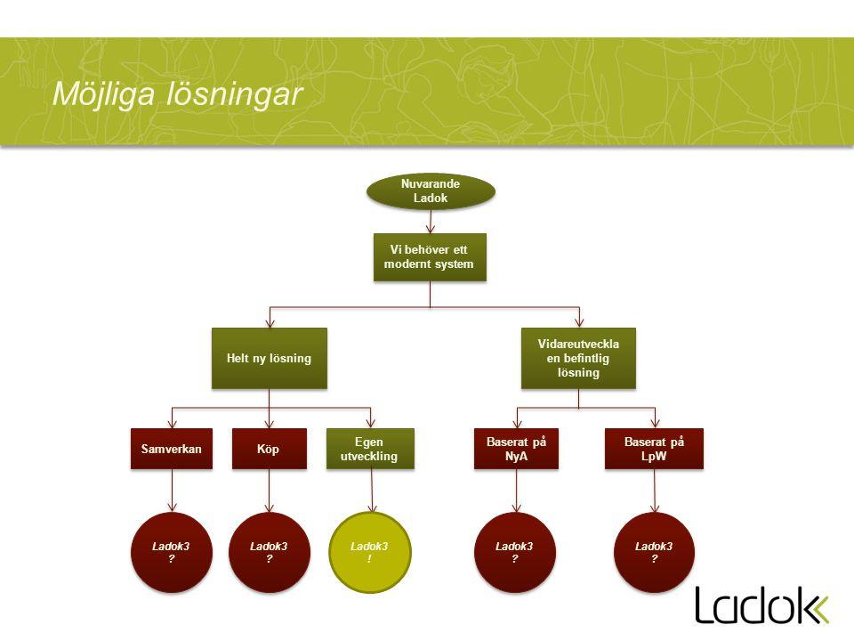Möjliga lösningar Nuvarande Ladok Vi behöver ett modernt system Helt ny lösning Vidareutveckla en befintlig lösning Samverkan Köp Egen utveckling Base