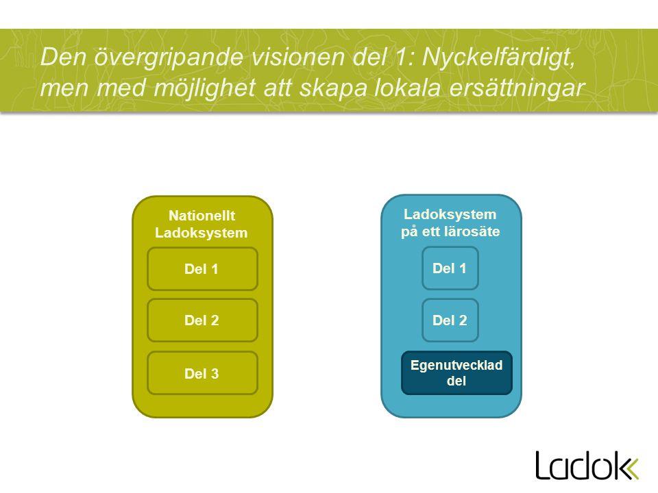 Den övergripande visionen del 1: Nyckelfärdigt, men med möjlighet att skapa lokala ersättningar Nationellt Ladoksystem Del 3 Del 2 Del 1 Ladoksystem p