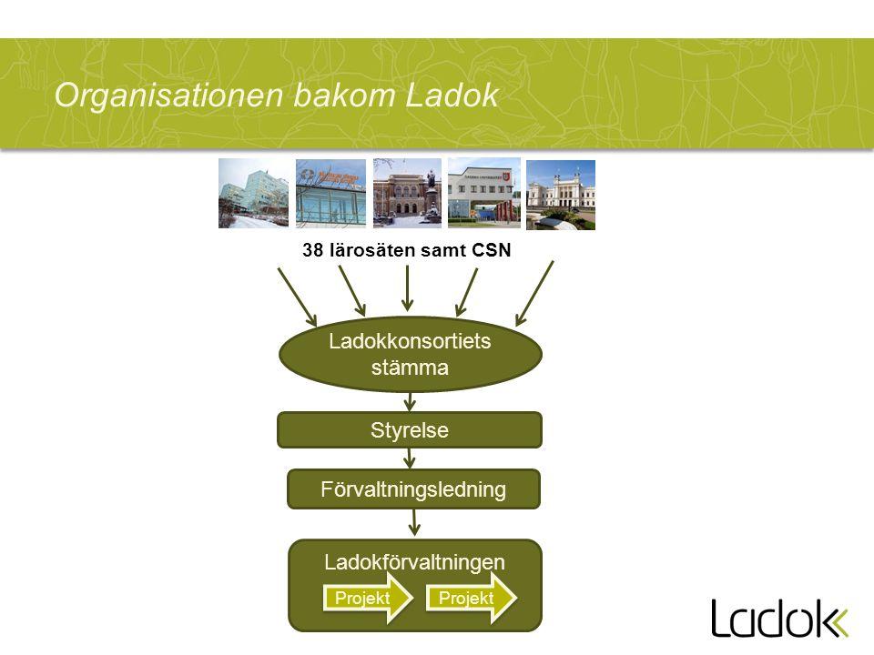 Organisationen bakom Ladok Ladokförvaltningen Ladokkonsortiets stämma 38 lärosäten samt CSN Styrelse Förvaltningsledning Projekt