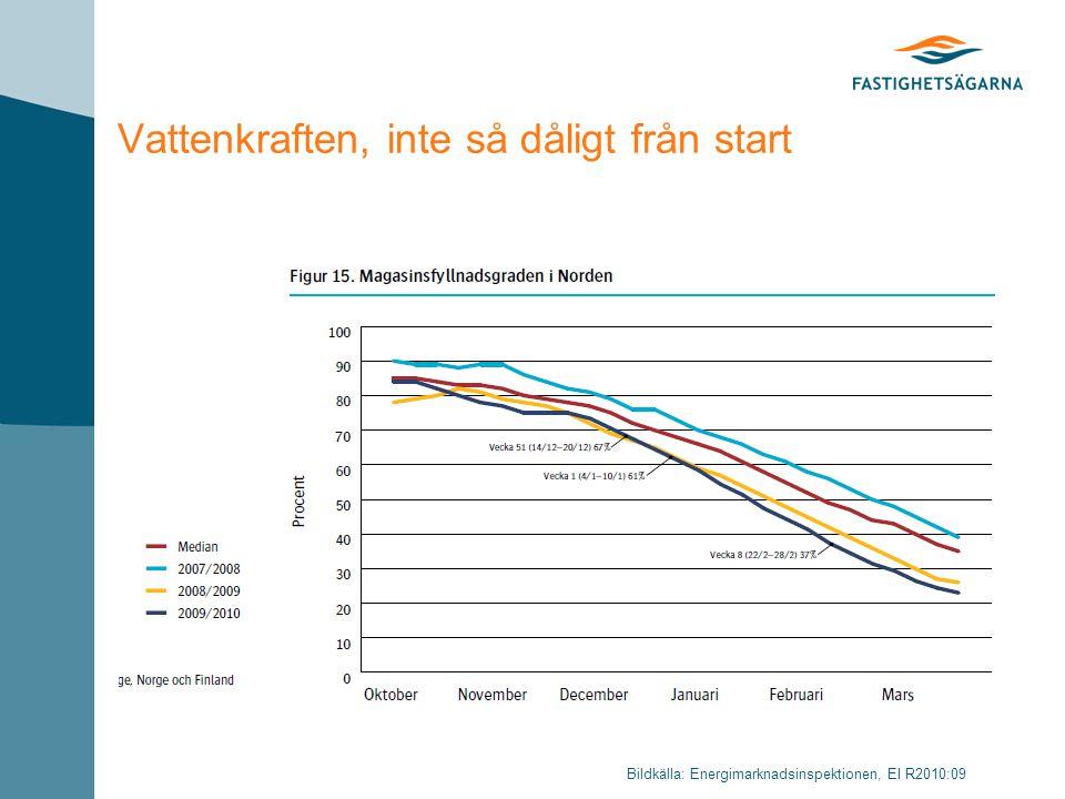 Vattenkraften, inte så dåligt från start Bildkälla: Energimarknadsinspektionen, EI R2010:09