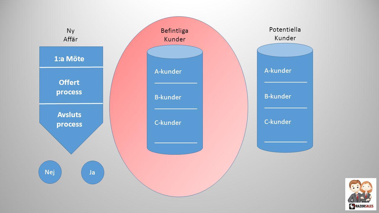 1:a Möte Offert process Avsluts process Nej Ja Potentiella Kunder Befintliga Kunder A-kunder ____________ B-kunder ____________ C-kunder ____________