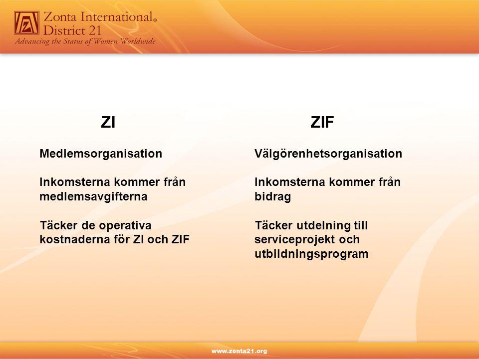 ZI Medlemsorganisation Inkomsterna kommer från medlemsavgifterna Täcker de operativa kostnaderna för ZI och ZIF ZIF Välgörenhetsorganisation Inkomster