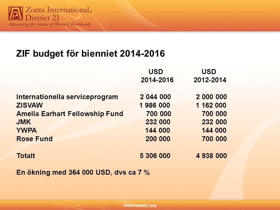 ZIF budget för bienniet 2014-2016 USD USD 2014-2016 2012-2014 Internationella serviceprogram 2 044 000 2 000 000 ZISVAW 1 986 000 1 162 000 Amelia Ear