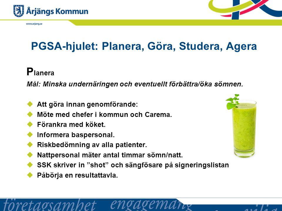 PGSA-hjulet: Planera, Göra, Studera, Agera P lanera Mål: Minska undernäringen och eventuellt förbättra/öka sömnen.