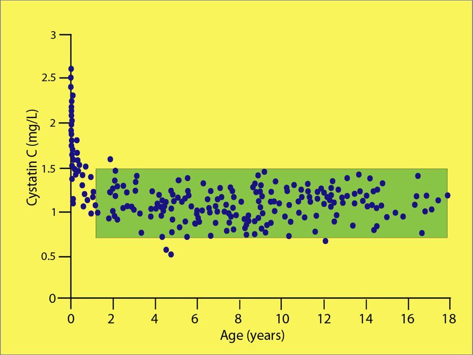 För dosering av njurutsöndrade läkemedel, speciellt hos barn, är det viktigt att känna till patientens absoluta (dvs ej kroppsyte- normaliserade) GFR i mL/min.