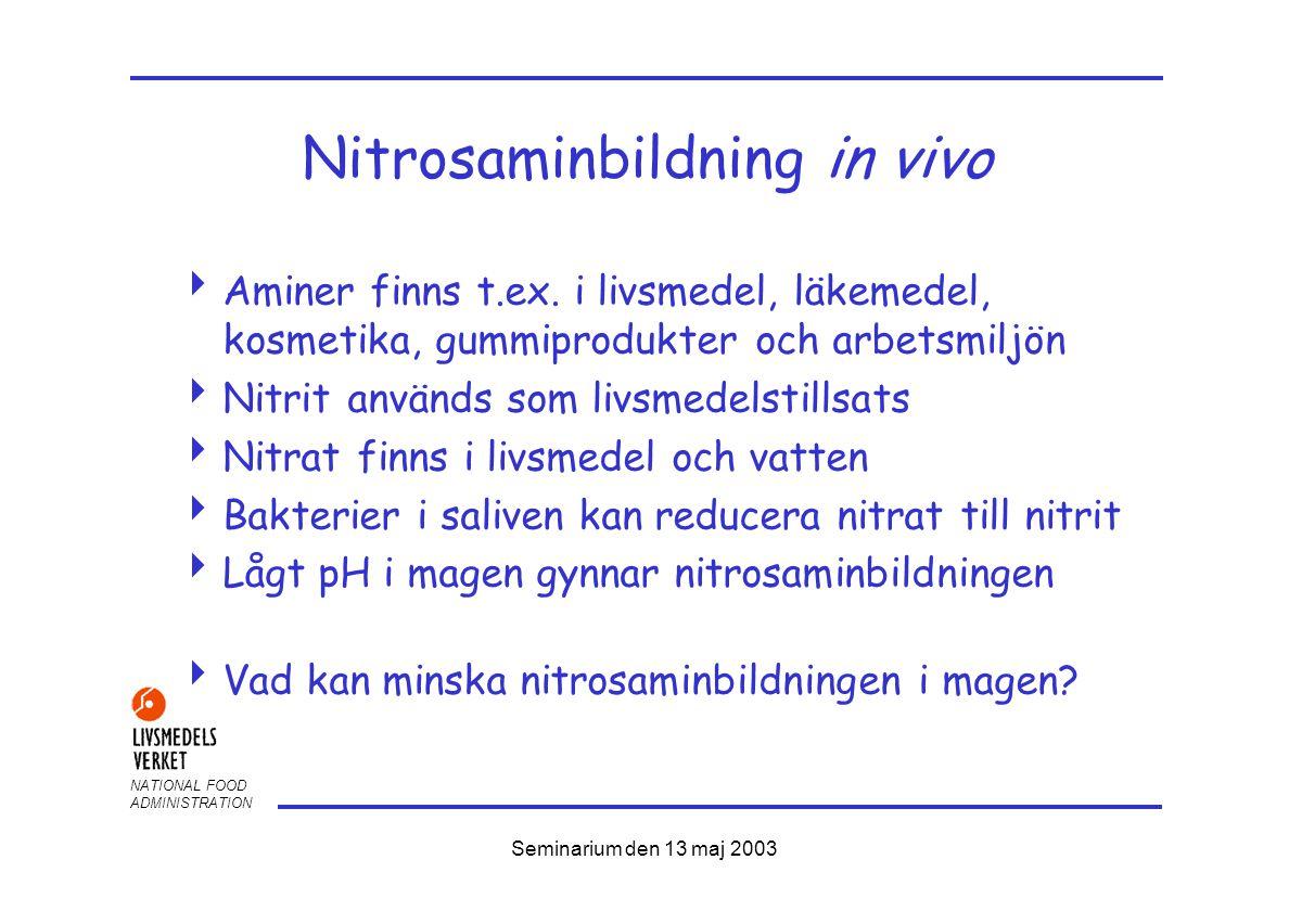 NATIONAL FOOD ADMINISTRATION Seminarium den 13 maj 2003 Nitrosaminbildning in vivo  Aminer finns t.ex.