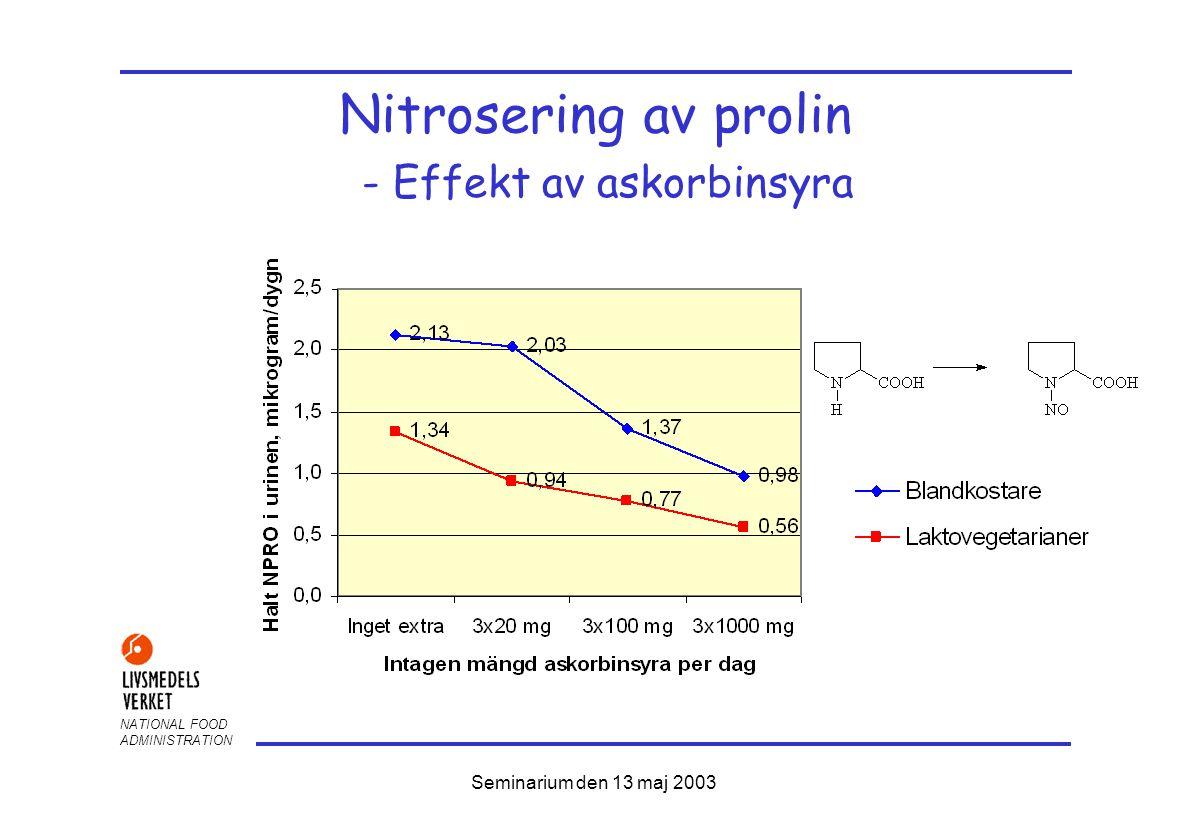 NATIONAL FOOD ADMINISTRATION Seminarium den 13 maj 2003 Nitrosering av prolin - Effekt av askorbinsyra