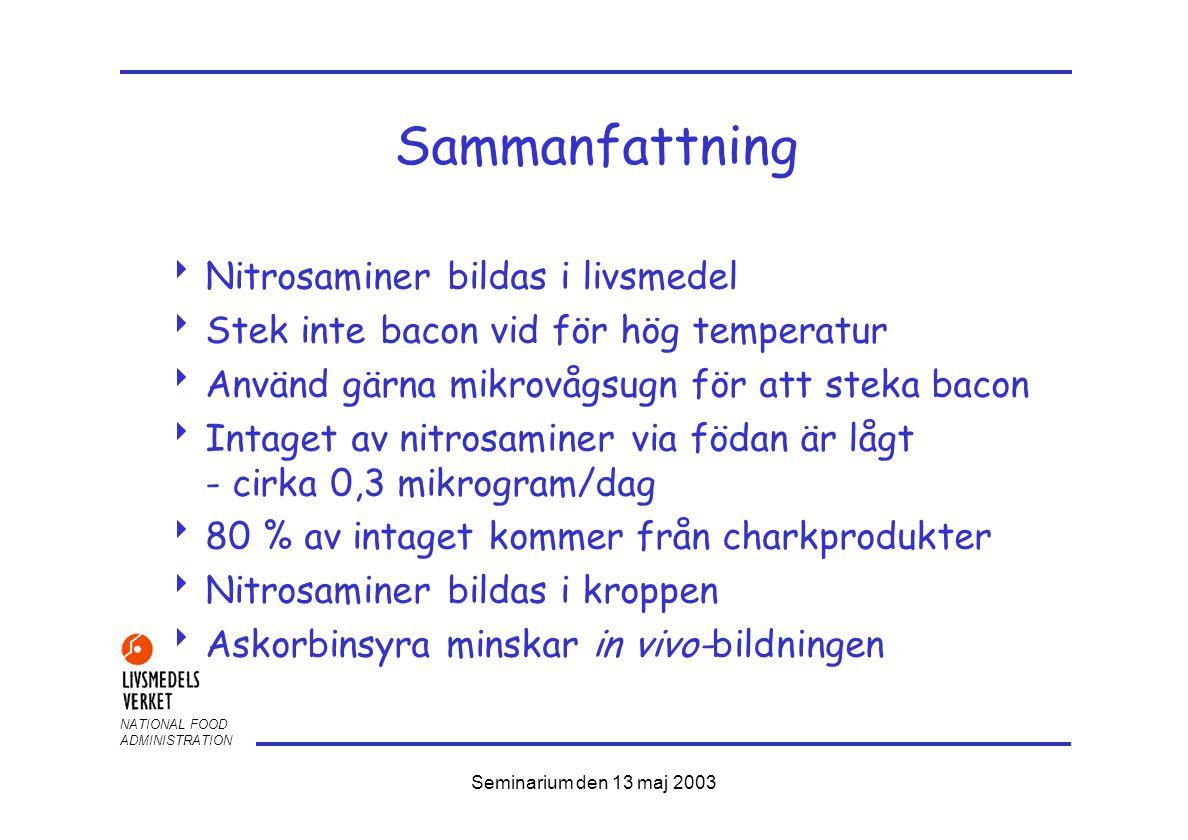 NATIONAL FOOD ADMINISTRATION Seminarium den 13 maj 2003 Sammanfattning  Nitrosaminer bildas i livsmedel  Stek inte bacon vid för hög temperatur  Använd gärna mikrovågsugn för att steka bacon  Intaget av nitrosaminer via födan är lågt - cirka 0,3 mikrogram/dag  80 % av intaget kommer från charkprodukter  Nitrosaminer bildas i kroppen  Askorbinsyra minskar in vivo-bildningen