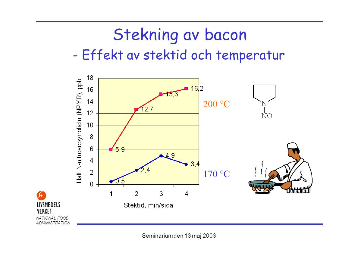NATIONAL FOOD ADMINISTRATION Seminarium den 13 maj 2003 Stekning av bacon 170  C 200  C - Effekt av stektid och temperatur