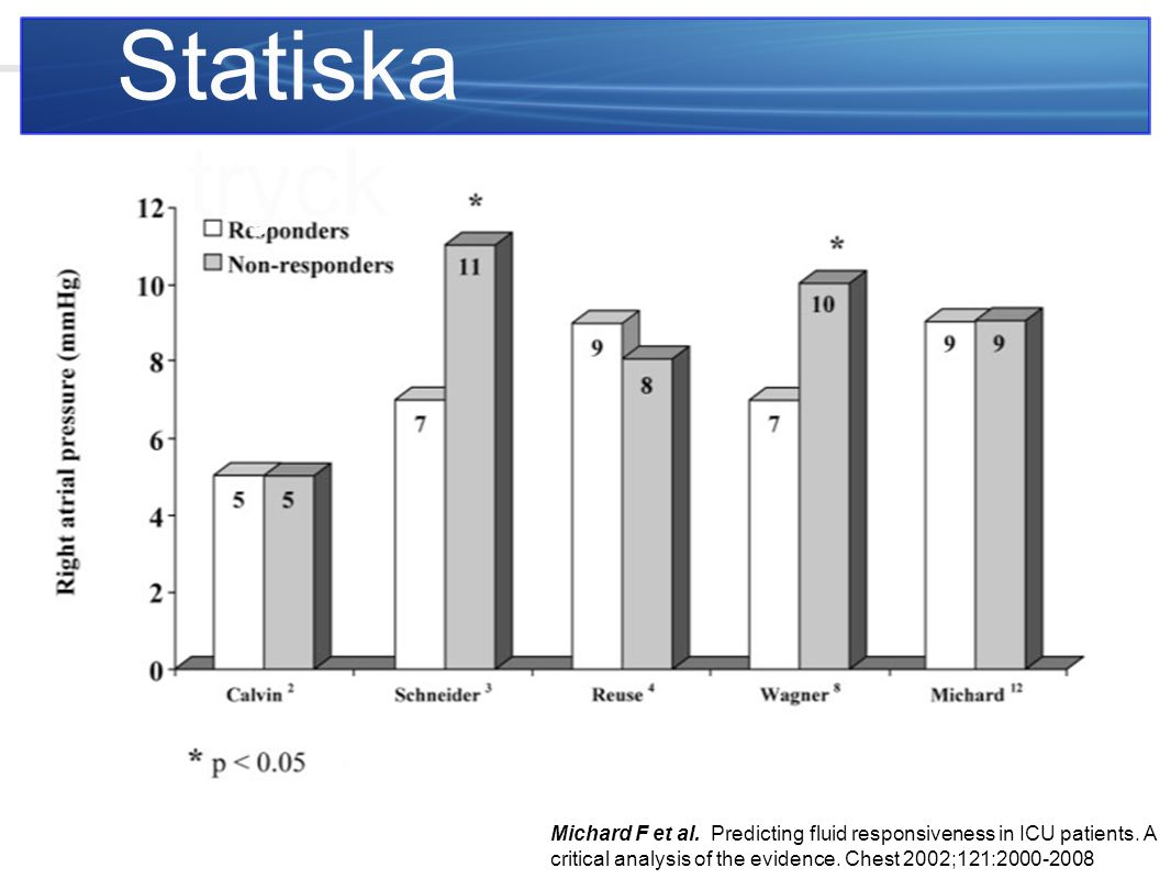 Statiska tryck Michard F et al. Predicting fluid responsiveness in ICU patients. A critical analysis of the evidence. Chest 2002;121:2000-2008