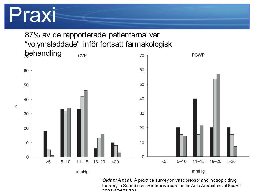 """Praxi s 87% av de rapporterade patienterna var """"volymsladdade"""" inför fortsatt farmakologisk behandling Oldner A et al. A practice survey on vasopresso"""