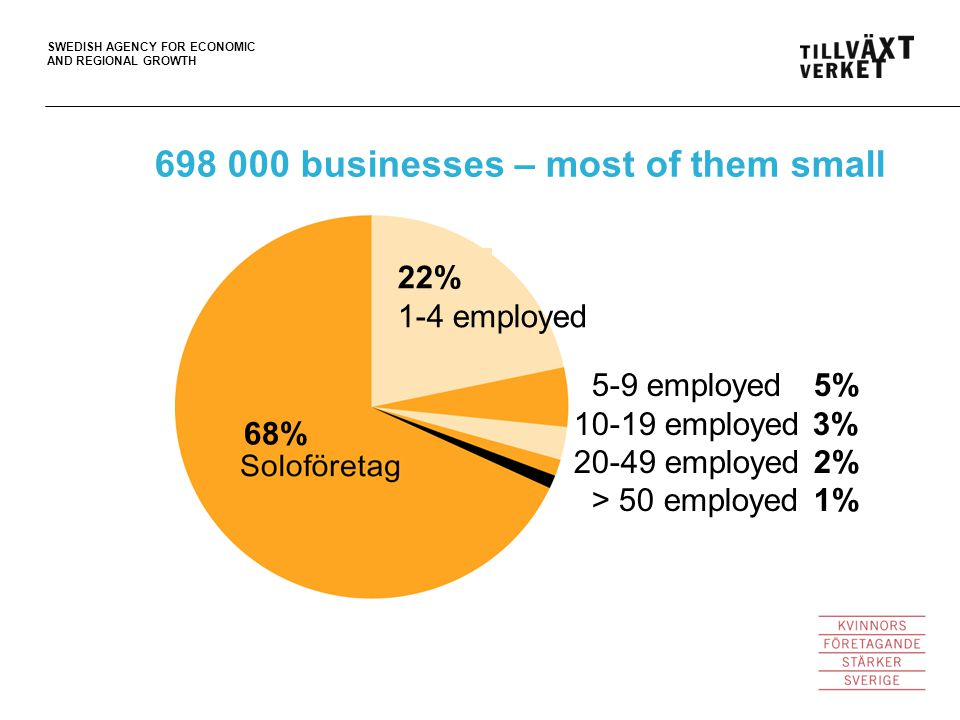 SWEDISH AGENCY FOR ECONOMIC AND REGIONAL GROWTH 698 000 businesses – most of them small 5-9 employed5% 10-19 employed 3% 20-49 employed2% > 50 employed1% 68% 22% 1-4 employed