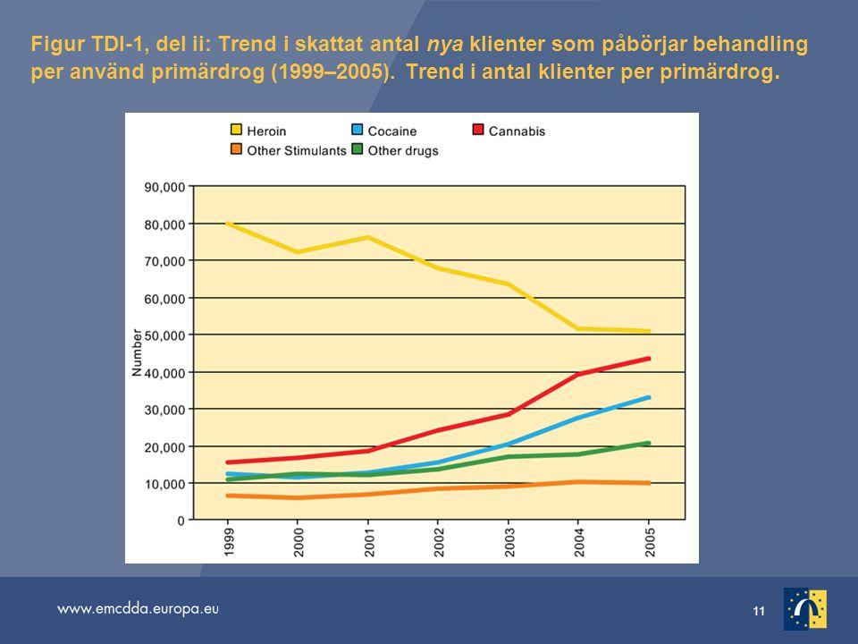 11 Figur TDI-1, del ii: Trend i skattat antal nya klienter som påbörjar behandling per använd primärdrog (1999–2005). Trend i antal klienter per primä
