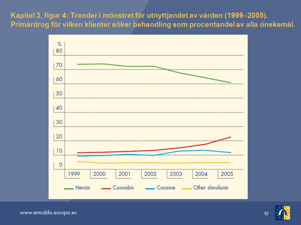 12 Kapitel 3, figur 4: Trender i mönstret för utnyttjandet av vården (1999–2005). Primärdrog för vilken klienter söker behandling som procentandel av