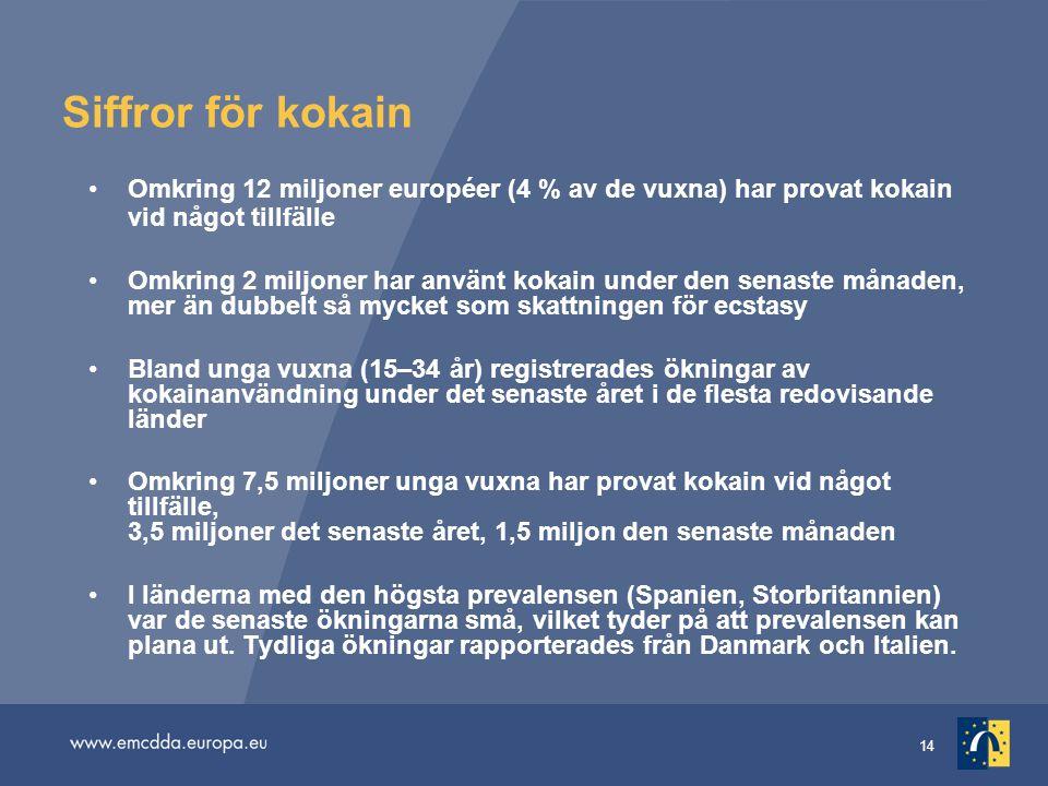 14 Siffror för kokain Omkring 12 miljoner européer (4 % av de vuxna) har provat kokain vid något tillfälle Omkring 2 miljoner har använt kokain under