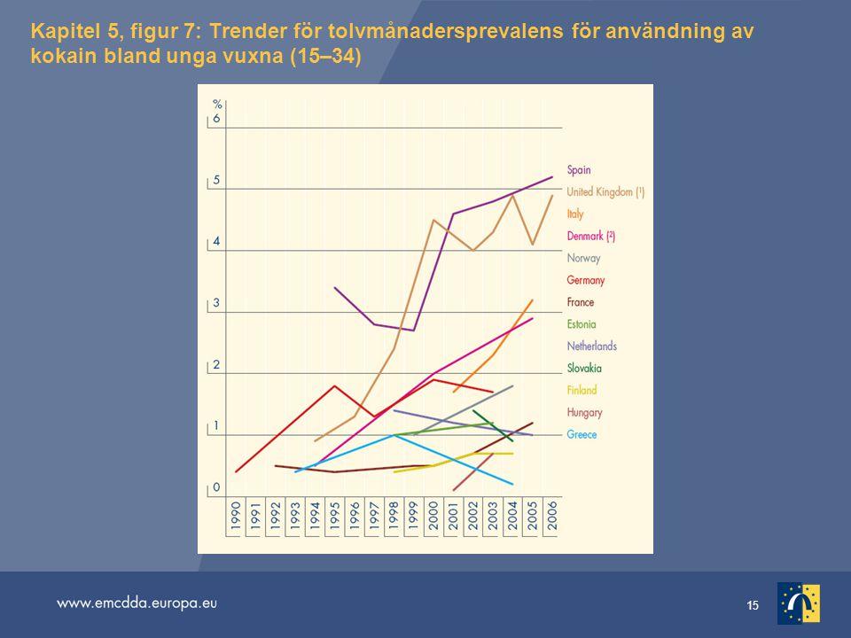 15 Kapitel 5, figur 7: Trender för tolvmånadersprevalens för användning av kokain bland unga vuxna (15–34)