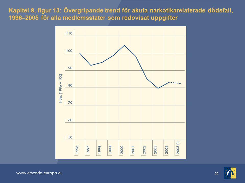 22 Kapitel 8, figur 13: Övergripande trend för akuta narkotikarelaterade dödsfall, 1996–2005 för alla medlemsstater som redovisat uppgifter