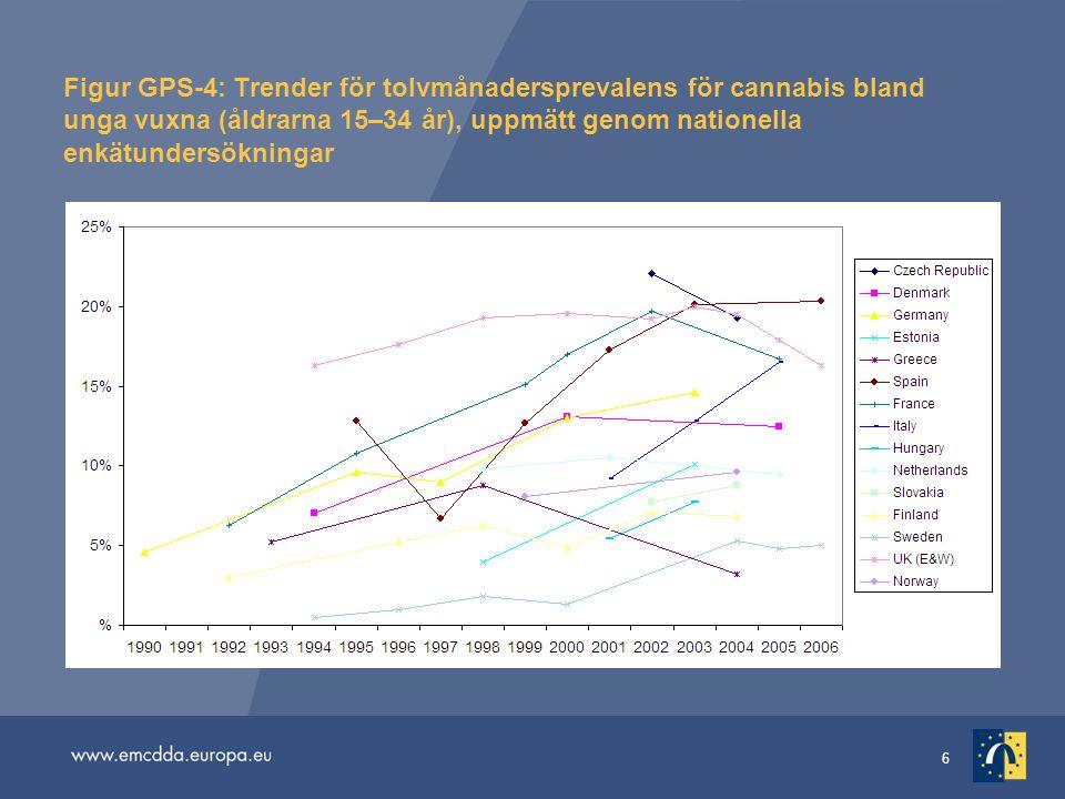 6 Figur GPS-4: Trender för tolvmånadersprevalens för cannabis bland unga vuxna (åldrarna 15–34 år), uppmätt genom nationella enkätundersökningar