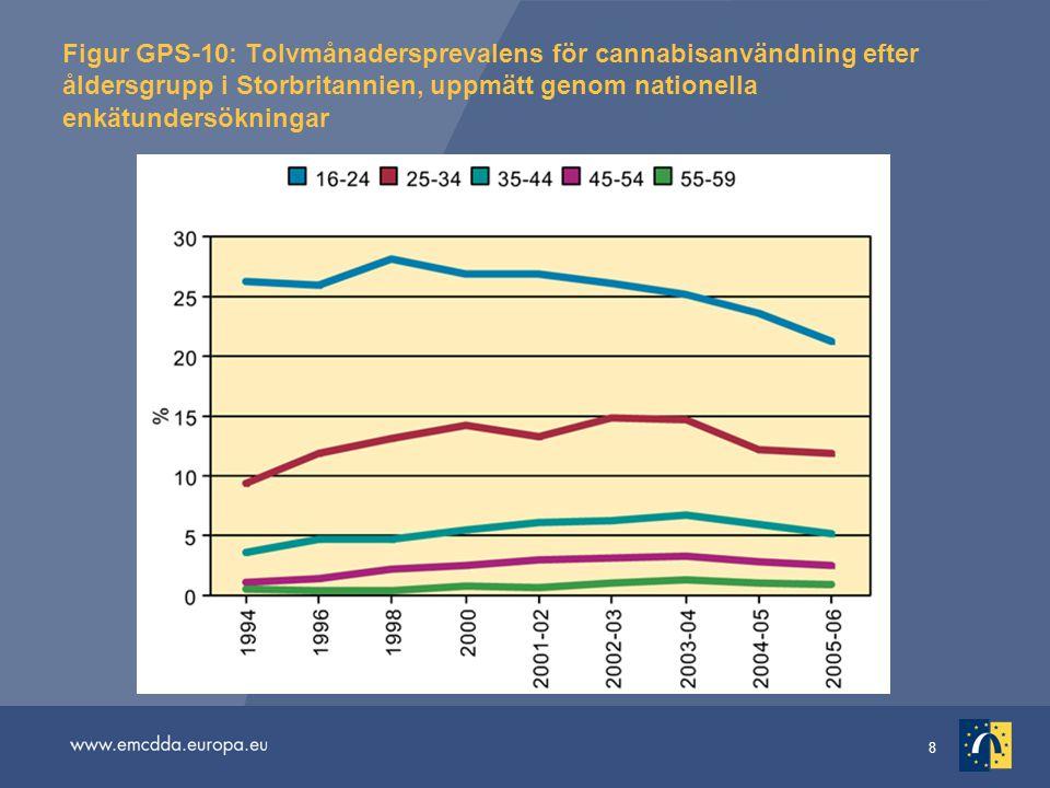 8 Figur GPS-10: Tolvmånadersprevalens för cannabisanvändning efter åldersgrupp i Storbritannien, uppmätt genom nationella enkätundersökningar