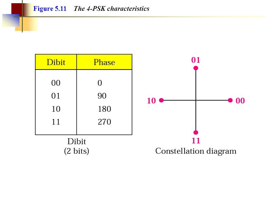 Figure 5.11 The 4-PSK characteristics
