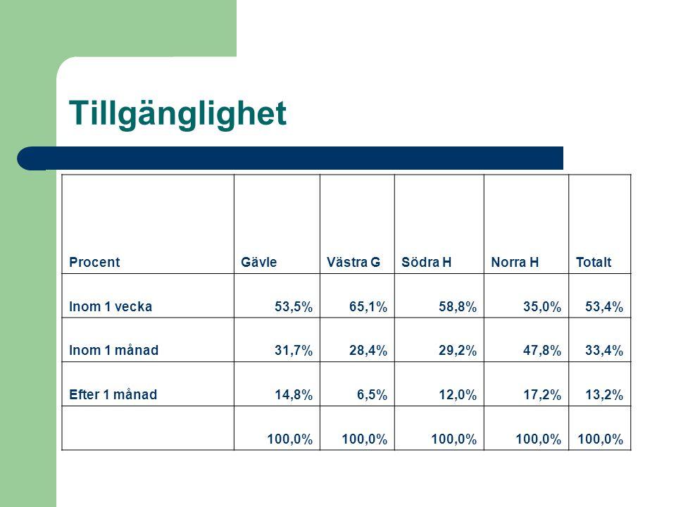 Tillgänglighet ProcentGävleVästra GSödra HNorra HTotalt Inom 1 vecka53,5%65,1%58,8%35,0%53,4% Inom 1 månad31,7%28,4%29,2%47,8%33,4% Efter 1 månad14,8%6,5%12,0%17,2%13,2% 100,0%